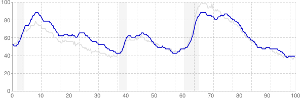 New York monthly unemployment rate chart from 1990 to July 2019